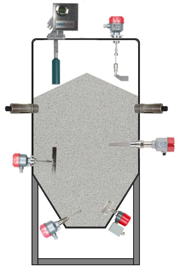 Датчики INNOLevel для сыпучих материалов
