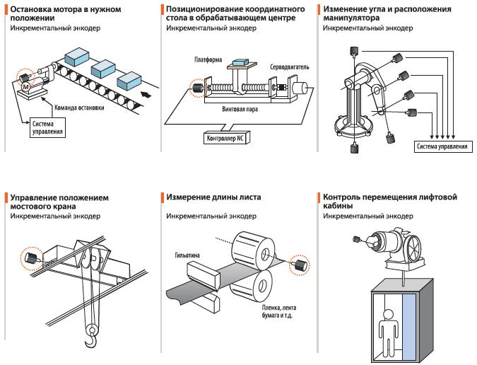 Примеры применений энкодера